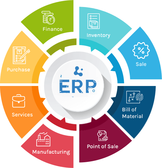 erp software development company in chennai
